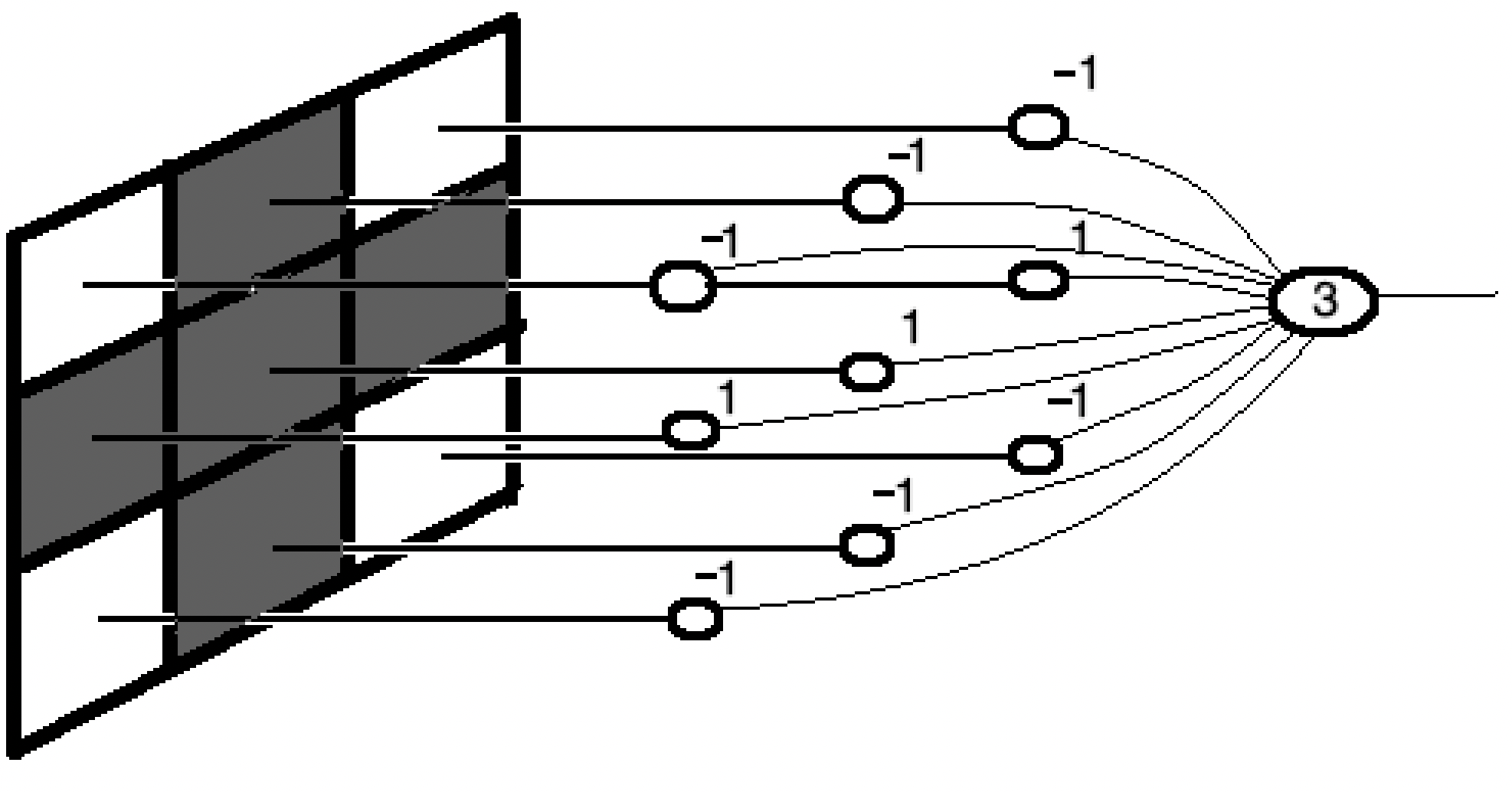 cross image on receptive field, correct weights