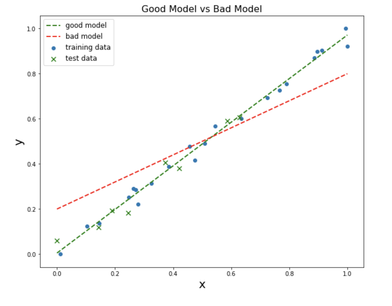 simple linear regression, good and bad